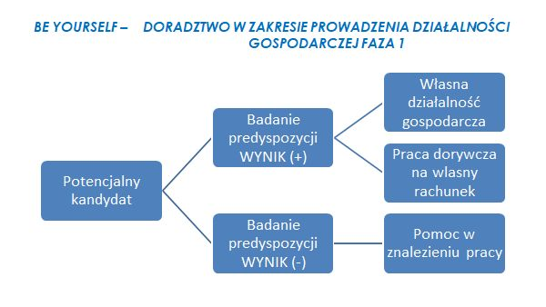 wykres3 Ja   Spółka z o.o.