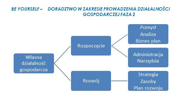 wykres4 Ja   Spółka z o.o.