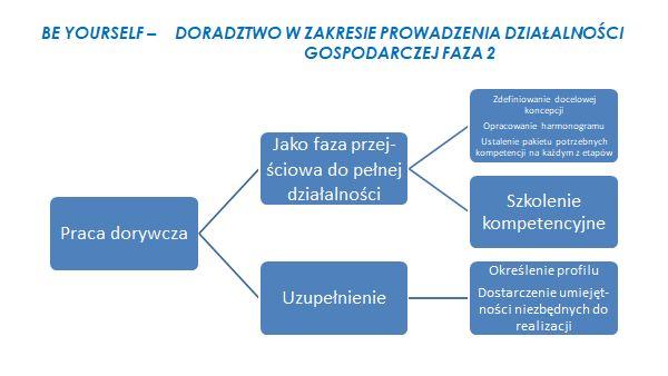 wykres5 Ja   Spółka z o.o.